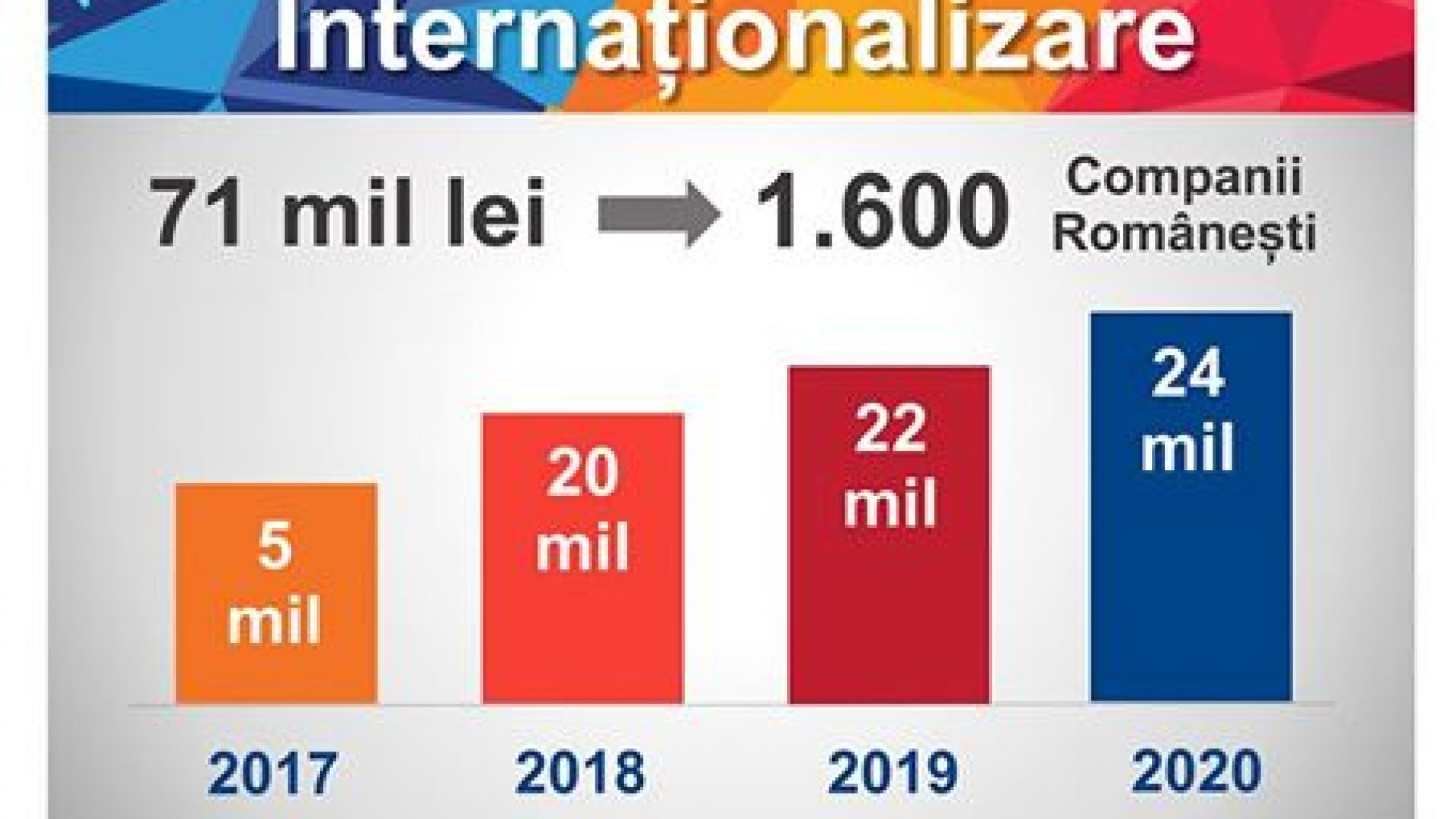 internationalizare